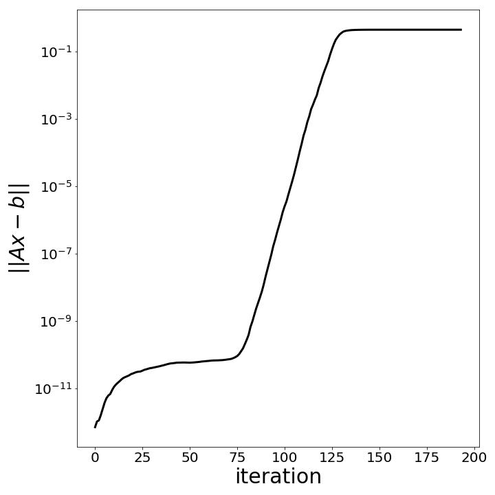 error_per_iteration
